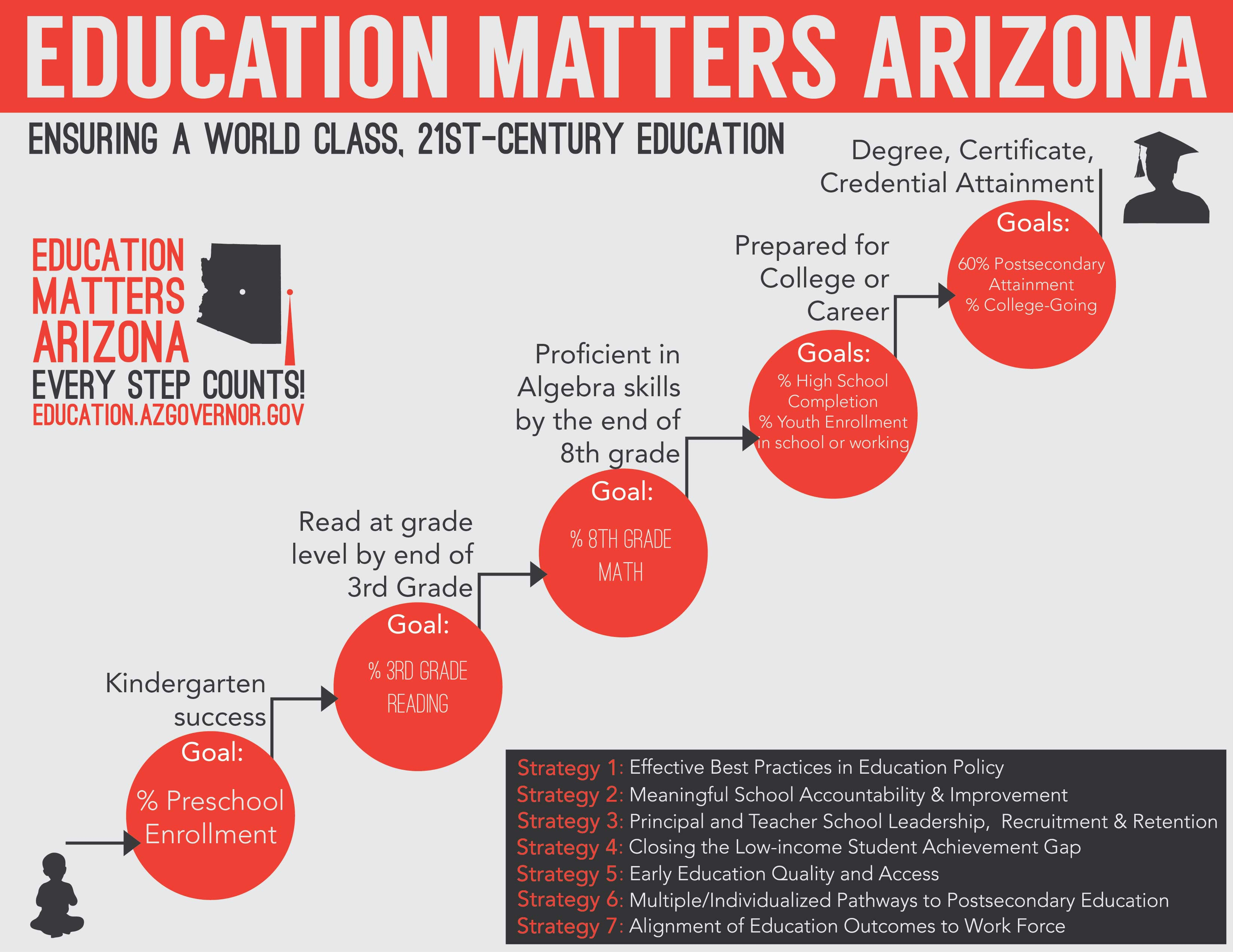 Education Matters Arizona